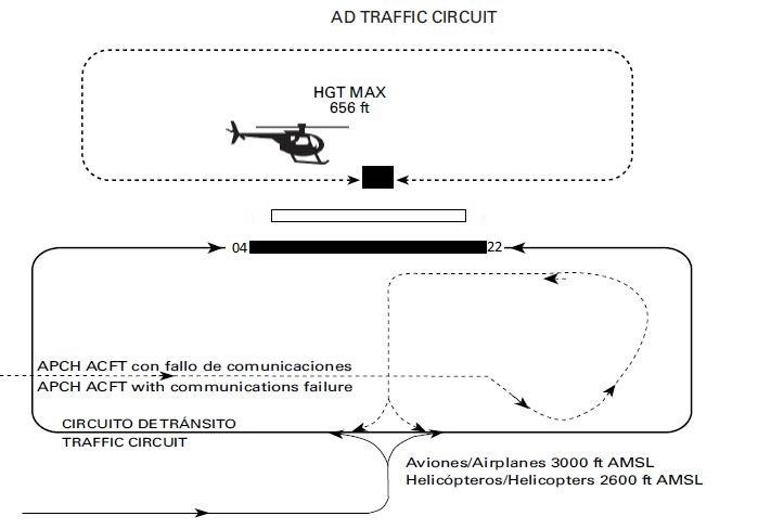 Aeródromo La Iglesuela LETI tráfico circuito