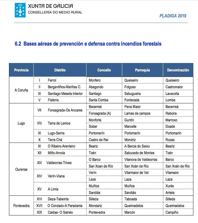 Bases aéreas prevención incendios Galicia